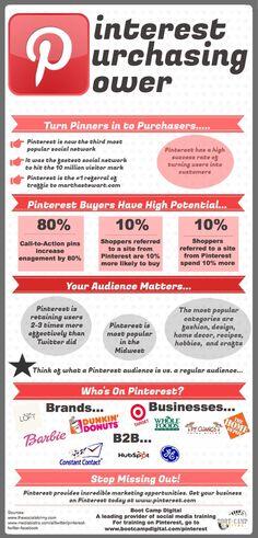 Pinterest Purchasing Power #infographic. Inspired? More Pinterest info at http://getonthemap.us/pinterest/blog #573tips