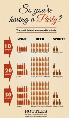 Party Infographic - Amounts of Wine, Beer, and Liquor to buy for a holiday party.