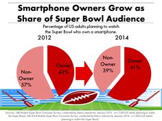 How will you be using your smartphone during this year's #SuperBowl?