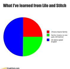 What I've learned from Lilo and Stitch