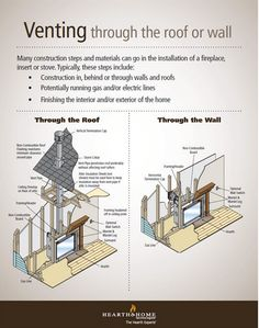 Direct vent gas fireplace venting explained pinterest direct this infographic illustrates venting options and also basic construction steps necessary when having a fireplace stove or fireplace insert installed solutioingenieria