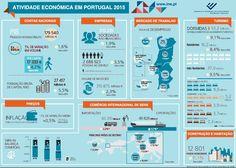 A Atividade Económica em Portugal 2015