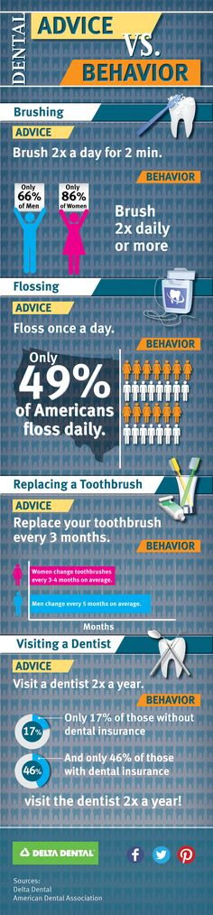 Do you follow your dentist's advice?   #KoolSmiles #infographics #dentistry #dentist