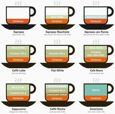 If you think you have a favorite gourmet #coffee, think again. The differences between a Cappuccino, Caffè Latte, and Cafe Breve are extremely subtle. Before declaring an all-time favorite, give similar varieties a try. #infographic