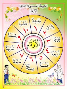 I THINK BAHASA ARAB: PETA I THINK BAHASA ARAB Arabic Months, Body Parts Preschool, Alphabet Tracing Worksheets, Learn Arabic Online, Learn Arabic Alphabet, Arabic Phrases, Islam For Kids, Arabic Lessons, Arabic Language