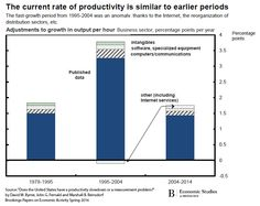 The current rate of productivity is similar to earlier periods