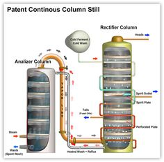 Column stills (also known as continuous stills) Home Distilling, Distilling Alcohol, Petroleum Engineering, Chemical Engineering, Beer Brewing, Home Brewing, Reflux Still, Mead Wine, Homemade Moonshine