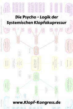 Die Psycho-Logik der Systemischen Klopfakupressur verständlich erklärt.  https://www.klopf-kongress.de/