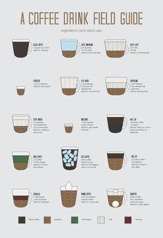 A Coffee Drink Field Guide - Katie Buckleitner