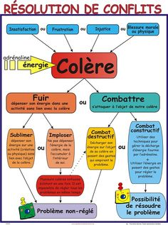 Affiche résolution de conflits | Scolart 6 Sigma, Burn Out, Conflict Resolution, Emotional Intelligence, Positive Attitude, Self Improvement, Kids And Parenting, Personal Development, Leadership