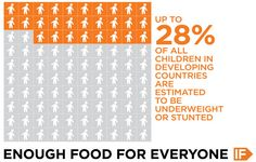 Up to of all children in developing countries are estimated to be underweight or stunted. It's unfair, it's unjust, and the truth is, it's completely preventable. IF enough people join us, we can be the generation to end hunger. Truth Hurts, It Hurts, Reality Of Life, For Everyone, Stunts, Social Justice, Thought Provoking, Infographics, Countries