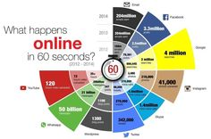 Everything that happens on Social Media in every 60 seconds. #socialmediamarketing #onlinemarketing #GrowthHacking