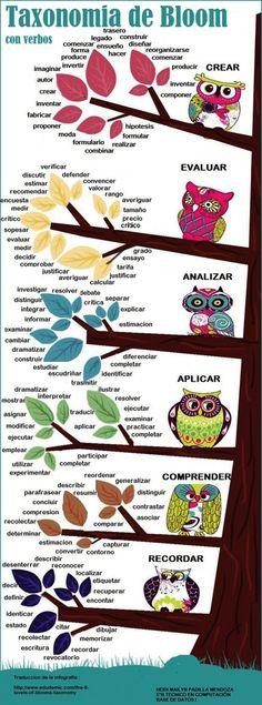 Los objetivos pedagógicos como guías en el proceso de Enseñanza-Aprendizaje  Magazine INED21 | Teaching: an Art | Scoop.it