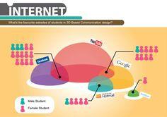 My information graphic design #graphic #artwork #information #informationgraphic #internet #art #color