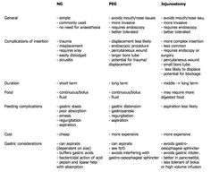 Nasogastric tube vs PEG vs Jejunostomy