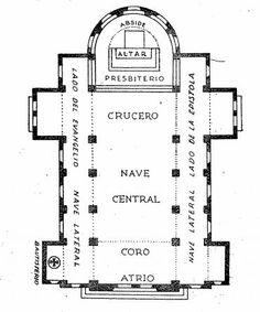 Partes del templo