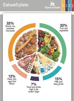 Use the Eatwell plate to learn about the different food groups that make up a healthy and balanced diet.