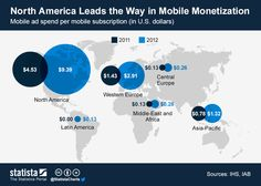 North America leads the way in mobile monetization #infographic
