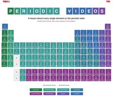 TED videos Periodic table