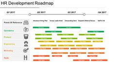 9 Types of Roadmaps + Roadmap PowerPoint Templates To Drive Your Business Growth Technology Roadmap, Technology Infrastructure, Product Development Stages, Timeline Ppt, Ppt Template, Templates, Sales Strategy, Change Management, Business Goals