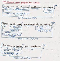 Castellano Lengua y Literatura: ORACIONES SUBORDINADAS ADVERBIALES PARA ANALIZAR ANALIZADAS Educational Websites, Spanish, Bullet Journal, Study, Writer, Reading Comprehension, Literatura, Spanish Classroom, Math Skills