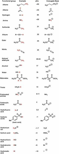 pKa values for shared functional group The pKa table is your friend - Master Organic Chemistry . Chemistry Class 12, Teaching Chemistry, Chemistry Lessons, Science Chemistry, Physical Science, Science Education, Chemistry Humor, Organic Chemistry Mechanisms, Organic Chemistry Reactions
