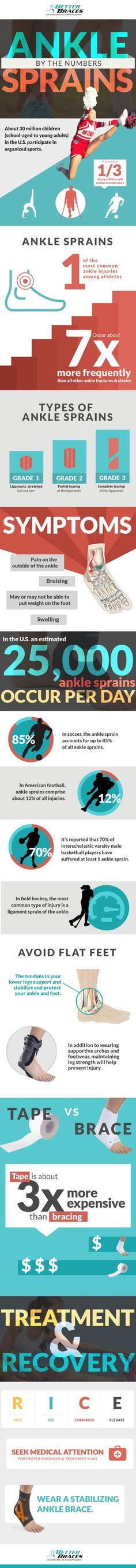 ankle sprains occur per day. From symptoms and ankle sprain types to treatment and prevention, use this ankle sprain infographic as a guide to take the necessary steps to recovery properly and avoid re-injury. Health And Wellness, Health Fitness, Sprained Ankle, Athletic Training, Sports Medicine, Injury Prevention, Physical Therapy, Get In Shape, Basketball
