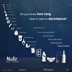 Do you know hol long does it take to decompose? Plastic Pollution Facts, Save Environment, Ocean Pollution, Save Our Earth, Education Humor, Environmental Science, Global Warming, Climate Change, Motivation