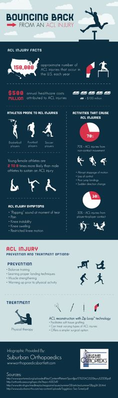 Breaking down the ACL surgery i have also had from a football injury