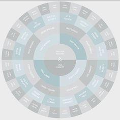 Fun take on genealogy chart.. love it!