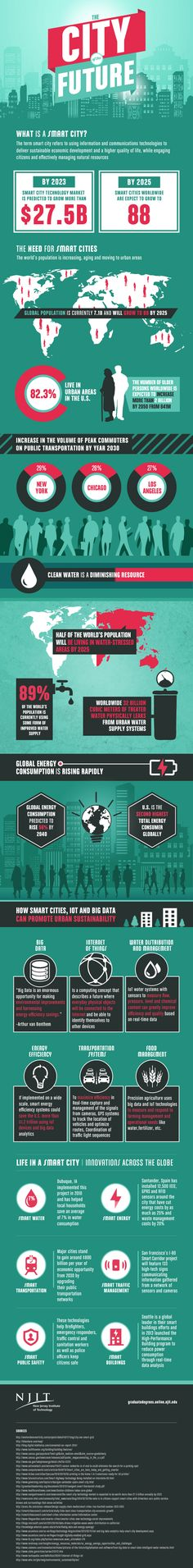 INFOGRAPHIC: How smart cities are creating a greener future