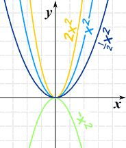 Understanding graphing Quadratic functions CCSS A.REI.11,12