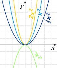 Understanding graphing Quadratic functions