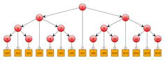 Cache-Conscious Binary Search