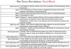 150 best texas revolution images in 2018 texas revolution