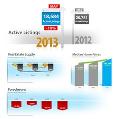 Market Update June 2013 Clear Title of Arizona is pleased to provide its clients with the Clear Connections Monthly Market Update. This report will provide you with the latest real estate trends.