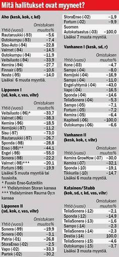 Sonera, Fortum, Sampo... Suomen kansallisomaisuutta myyty 17,5 miljardilla eurolla - Kotimaa - Ilta-Sanomat
