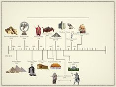 Timeline Of Early Civilizations | Ancient Civilizations Timeline - Igor's Boss…