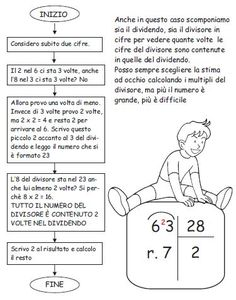 CLASSE A COLORI: Divisioni a due cifre Cogito Ergo Sum, Math Art, Coding, Education, School, Angelo, Crib, Blog, Geography