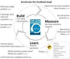 Lean Startup - the Build-Measure-Learn feedback loop #startup #laserena #puntaarenas