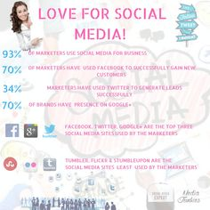 Social media is so important in our life at present to connect with world. Apart from this Social media can greatly enhance your digital marketing strategies if you use it in the right and effective way. So create your business on top social media sites and let the social media users interact with you.