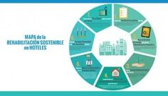 Infografía-Mapa rehabilitación sostenible hoteles Chart, Maps, Energy Conservation, Hotels, Architects, Turismo