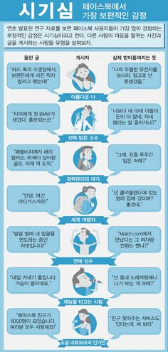 인포그래픽   페이스북 고통 지수 - IT World Korea Facebook Users, Negative Emotions, Number One, Sentences, Infographic, Science, Humor, Sayings, Words