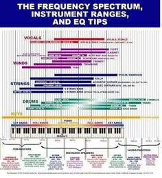 Comes handy when you doing some EQ:) guitarticle.com
