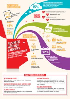 Business without Barriers- How unified communications is helping open-minded businesses get ahead