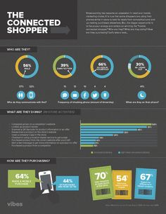 The Connected Shopper [INFOGRAPHIC] Internet Marketing Infographics courtesy #PurposeAdvertising