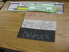 Third Grade Thinkers: Science: A Soil Study-Layers of Soil-high school adaptation: have students make, but have the layers act as flaps. Write notes on each layer under the flap. Acts as a study tool. Primary Science, Third Grade Science, Elementary Science, Science Classroom, Teaching Science, Science Education, Teaching Ideas, Classroom Ideas, Autism Classroom