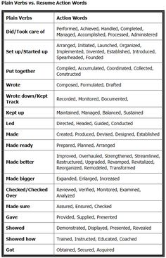 Resume Action Words Add Value to Your Resume. - Resume Template Ideas of Resume Template - Use action verbs to better describe your past contributions Resume Help, Job Resume, Resume Tips, Basic Resume, Modern Resume, Resume Ideas, Simple Resume, Free Resume, Resume Work