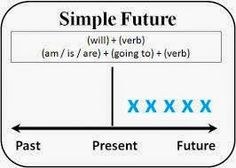 English For Me And You: Future Tense زمن المستقبل