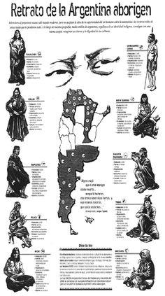 Mapas de la distribución de pueblos originarios de Argentina (2) - Ciencias Sociales - Campus Virtual ORT American Spirit, Native American Art, Argentina Culture, Argentina Geography, Visit Argentina, Pictorial Maps, Ap Spanish, Elementary Spanish, Hispanic Heritage Month